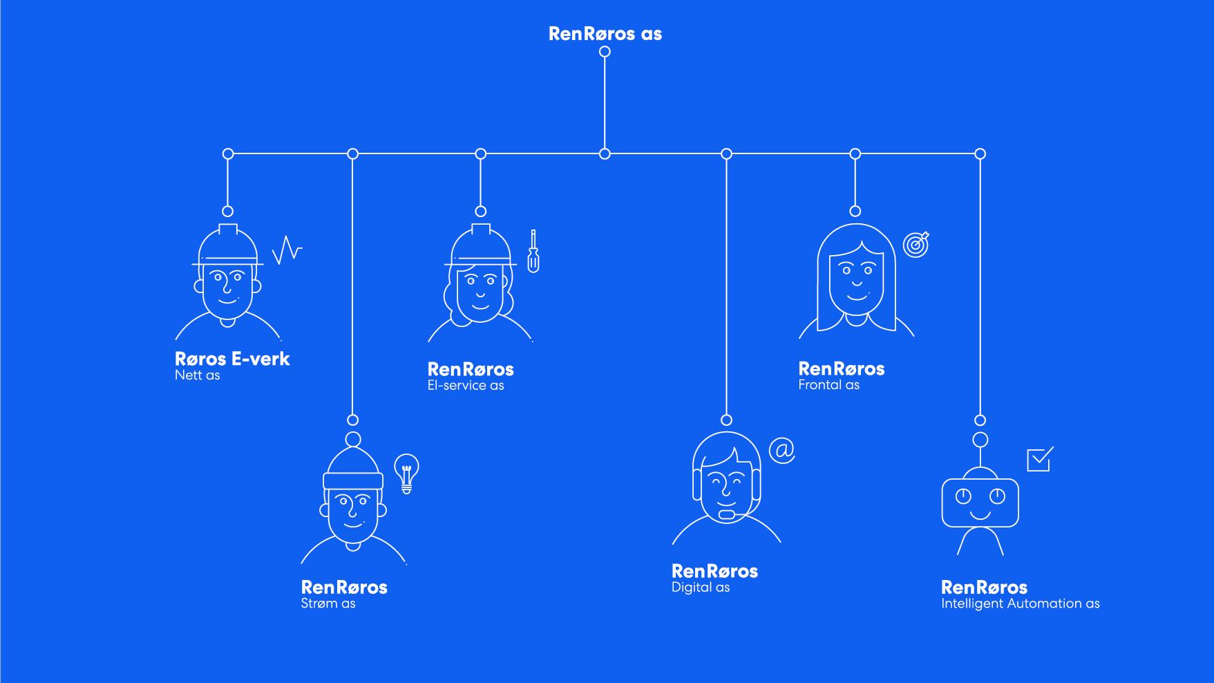 Organisasjonsstruktur Ren Røros. Illustrasjon: Ren Røros Frontal.
